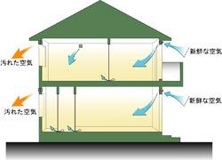 「高気密・高断熱住宅」+「24時間換気システム」イメージ図