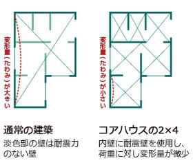 コアハウスの2×4、内壁に耐震壁を使用し、荷重に対し変形量が微少