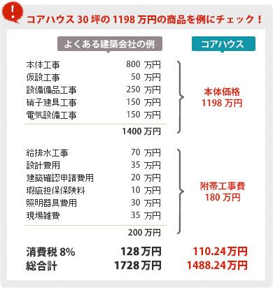 コアハウス30坪の1198万円の商品を例にチェック!